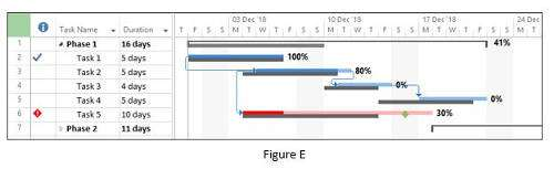 5 reasons to use gantt charts when managing projects